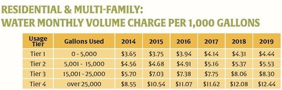 Utility Customer's Guide to 2017 Rate Fees