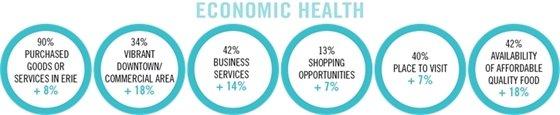 Economic Health