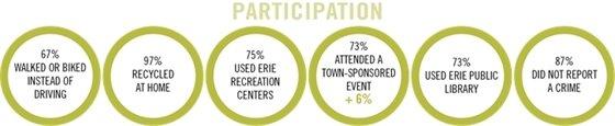 Graphic: Participation