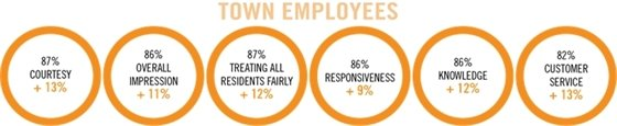Graphic: Town Employees