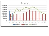 Water Fund Revenues graph