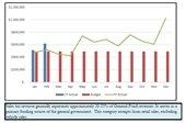 Sales Tax Revenue - Retail graph