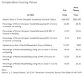Comparative Housing Values