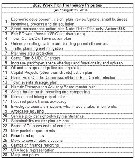 Preliminary Priorities for 2020 Work Plan