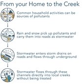 From Your Home to the Creek