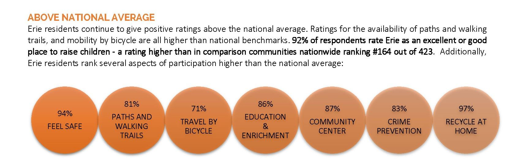 Above National Average Graphic